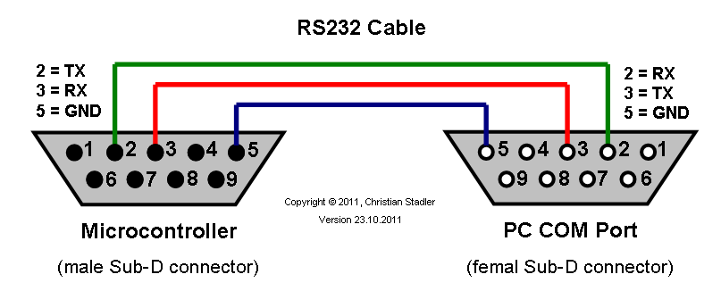 Rs232 Specifications And Standard