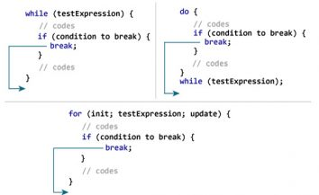 Learn how to break in Java (in very simple language)