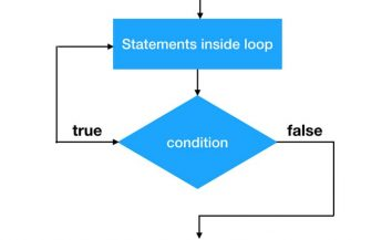 Tutorial for while and do… while loops in Java (in simple language)