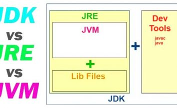 Learn JDK, JRE and JVM in Java and their differences