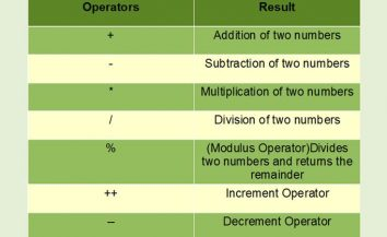Training of Java operators (in quite simple language)